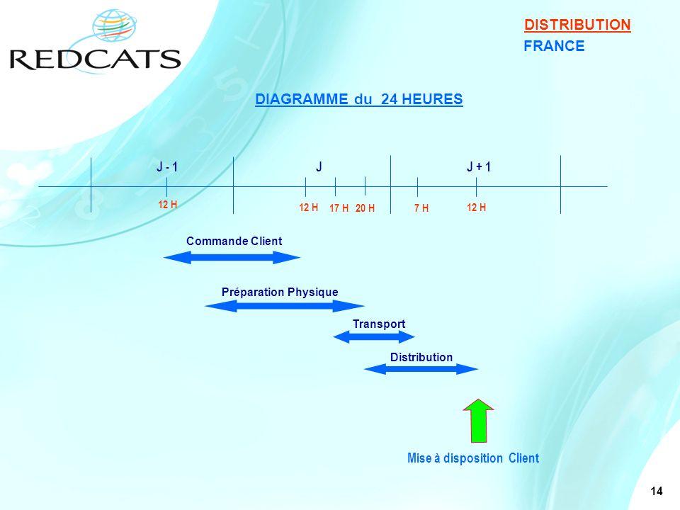 DISTRIBUTION DIAGRAMME du 24 HEURES FRANCE J - 1 J J + 1