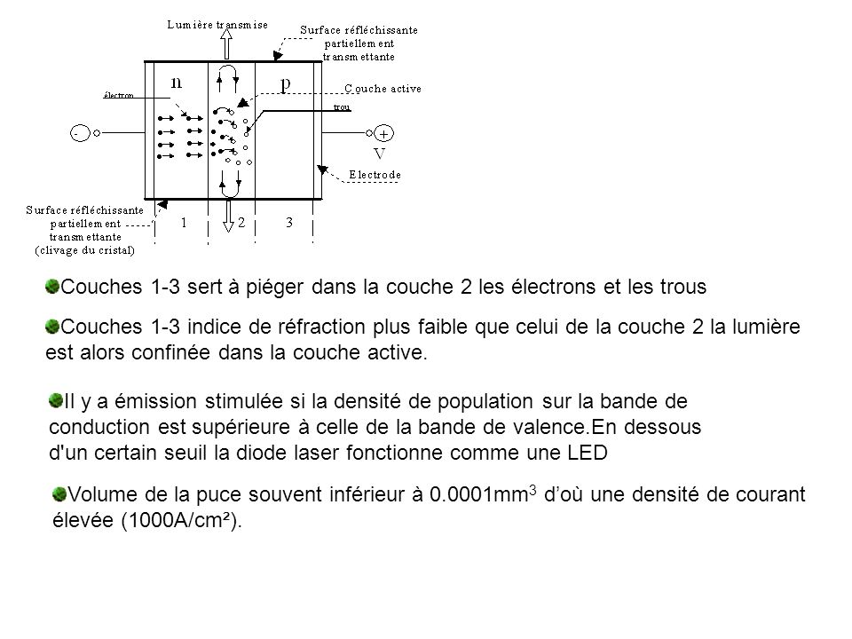 Couches 1-3 sert à piéger dans la couche 2 les électrons et les trous
