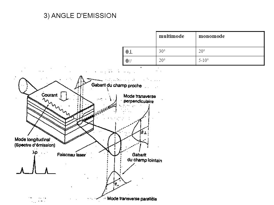 3) ANGLE D EMISSION multimode monomode  30° 20° // 5-10°