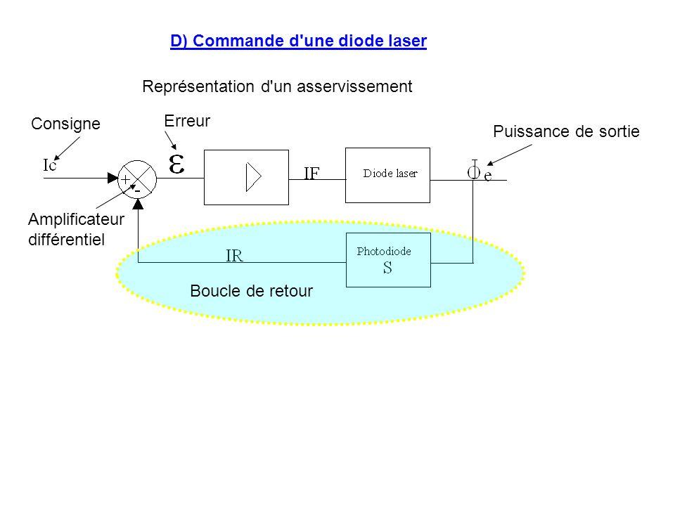 D) Commande d une diode laser