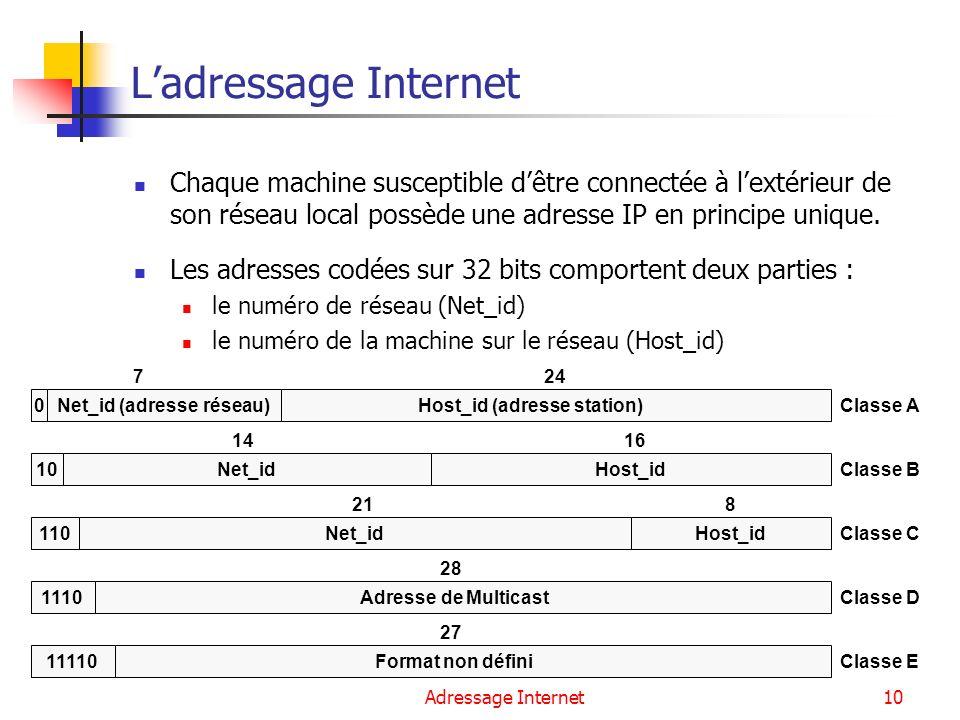 Net_id (adresse réseau) Host_id (adresse station)