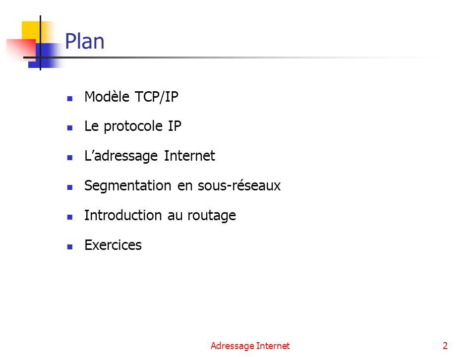 Plan Modèle TCP/IP Le protocole IP L'adressage Internet