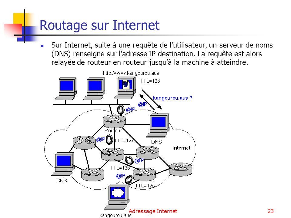 Routage sur Internet