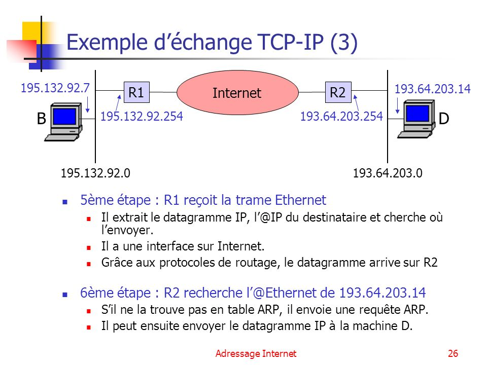 Exemple d'échange TCP-IP (3)