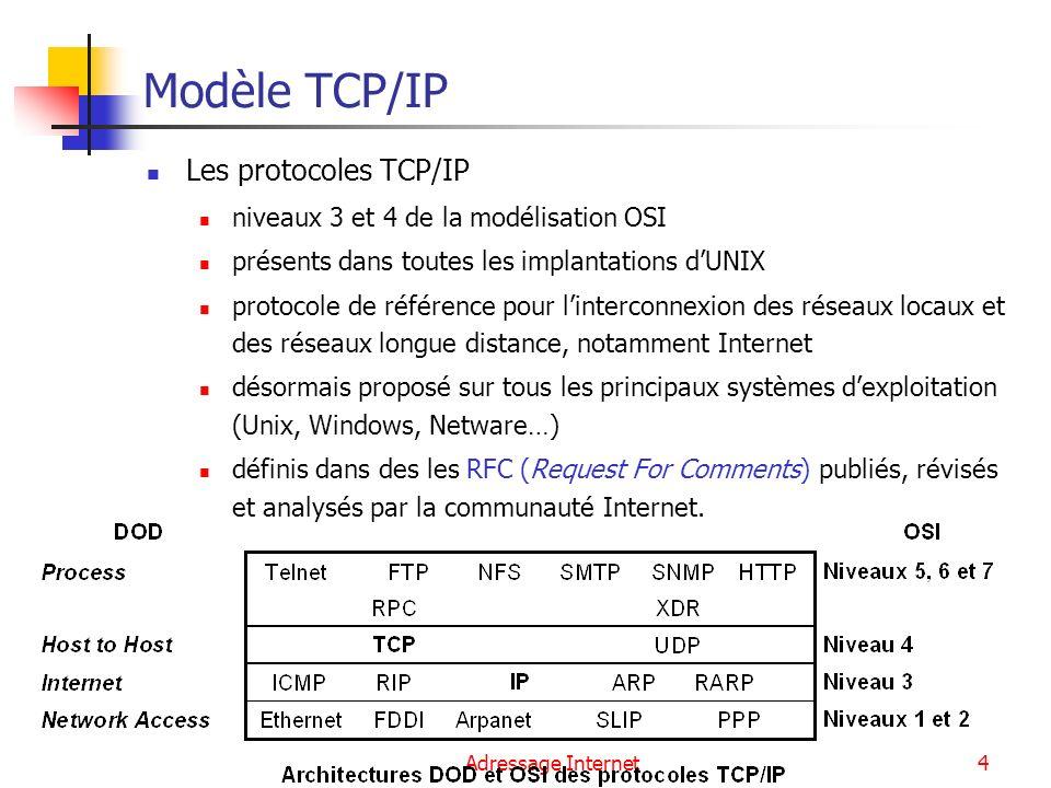 Modèle TCP/IP Les protocoles TCP/IP