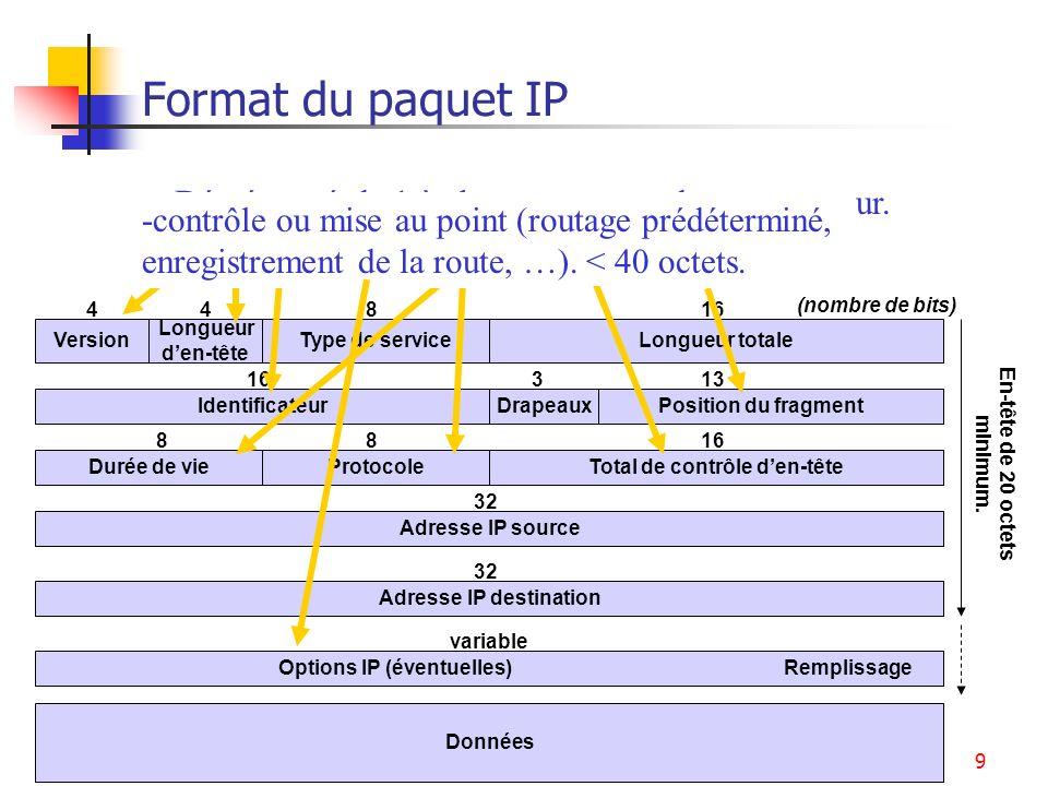 Format du paquet IP Décrémenté de 1 à chaque passage dans un routeur. Valeur initiale :de 32 à 255.