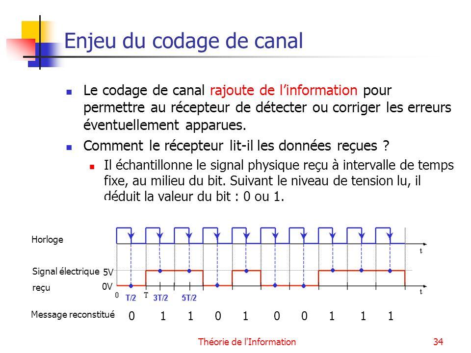 Enjeu du codage de canal