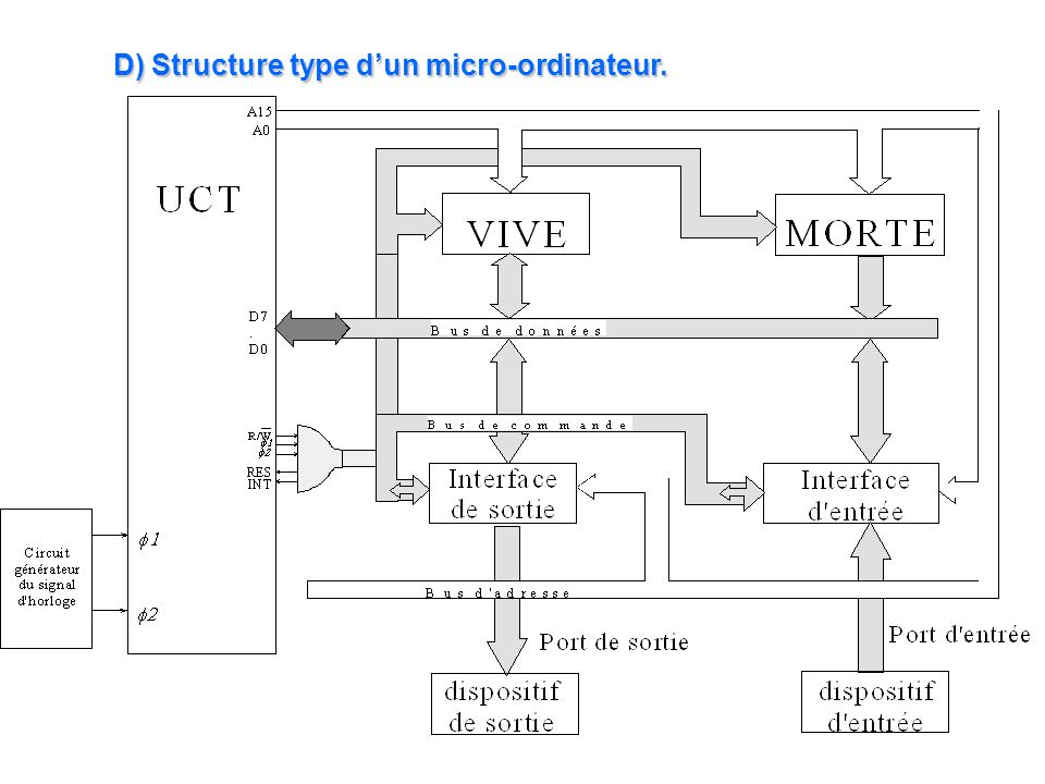 D) Structure type d'un micro-ordinateur.