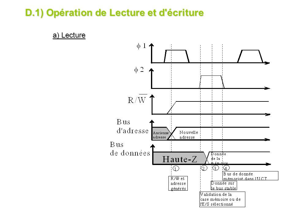 D.1) Opération de Lecture et d écriture