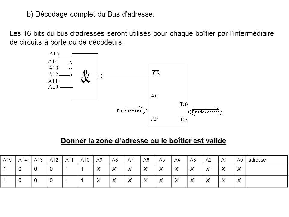 b) Décodage complet du Bus d'adresse.