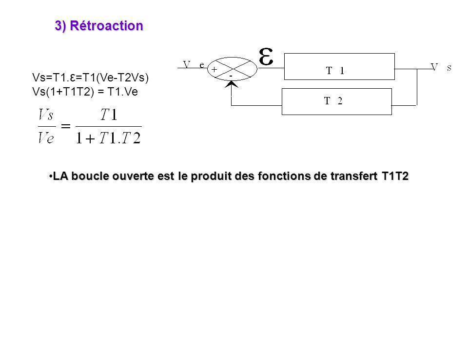 3) Rétroaction Vs=T1.ε=T1(Ve-T2Vs) Vs(1+T1T2) = T1.Ve