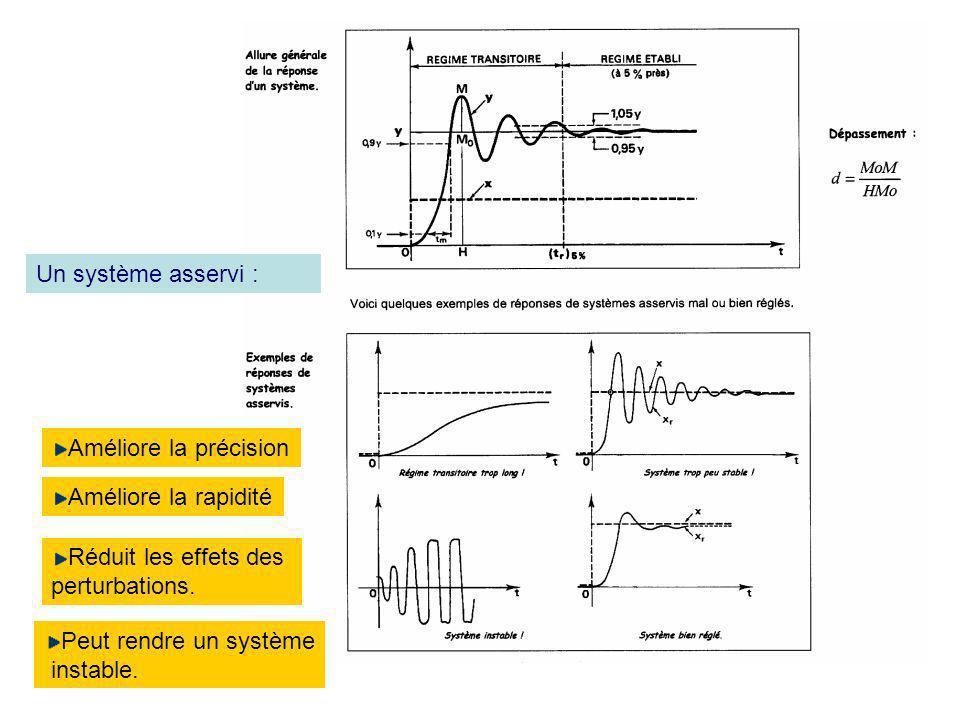 Un système asservi : Améliore la précision. Améliore la rapidité. Réduit les effets des. perturbations.