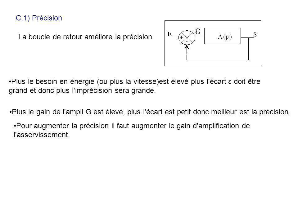 C.1) Précision La boucle de retour améliore la précision.