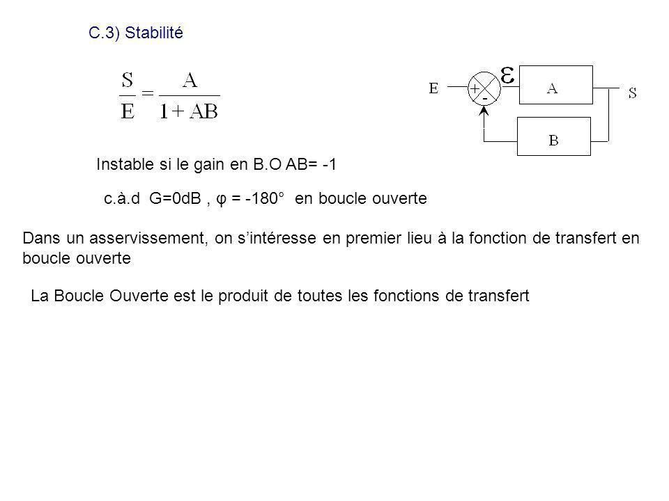 C.3) Stabilité Instable si le gain en B.O AB= -1. c.à.d G=0dB , φ = -180° en boucle ouverte.