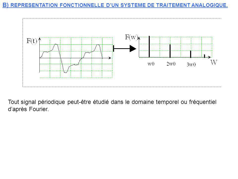 B) REPRESENTATION FONCTIONNELLE D'UN SYSTEME DE TRAITEMENT ANALOGIQUE.