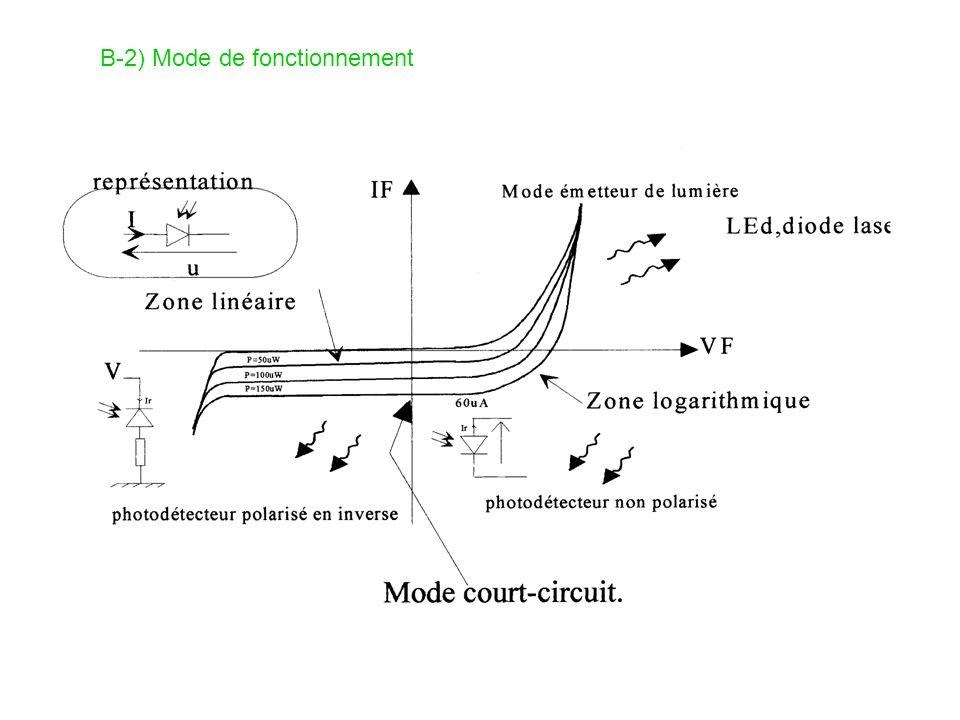 B-2) Mode de fonctionnement
