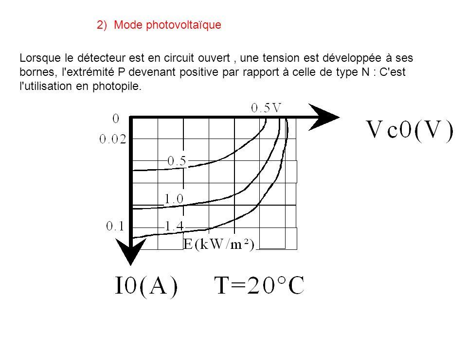 2) Mode photovoltaïque