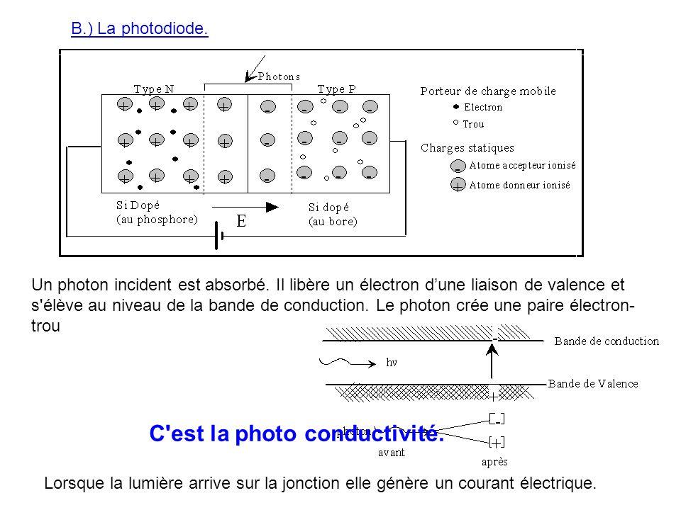 C est la photo conductivité.