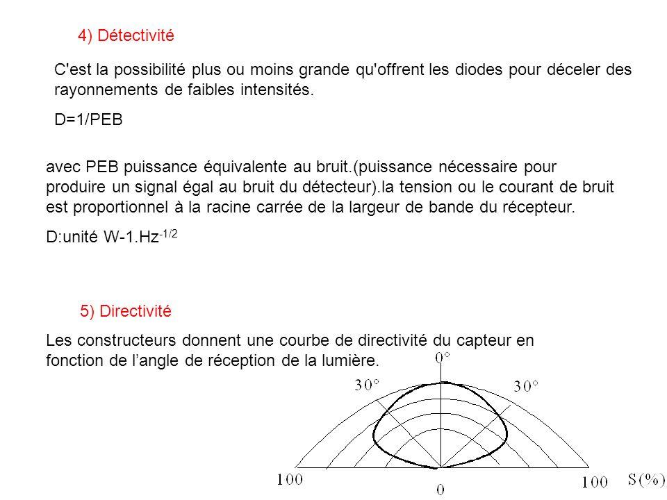 4) Détectivité C est la possibilité plus ou moins grande qu offrent les diodes pour déceler des rayonnements de faibles intensités.
