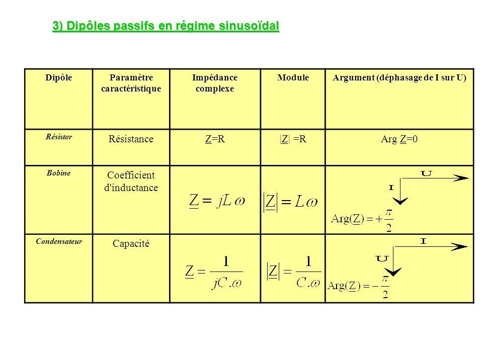 Paramètre caractéristique Argument (déphasage de I sur U)