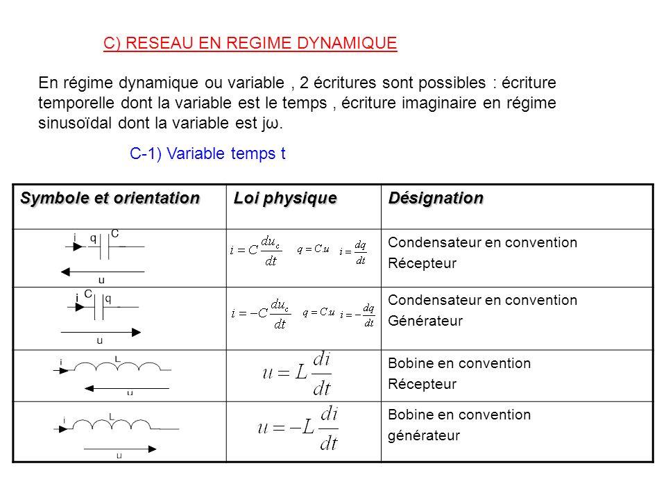 C) RESEAU EN REGIME DYNAMIQUE