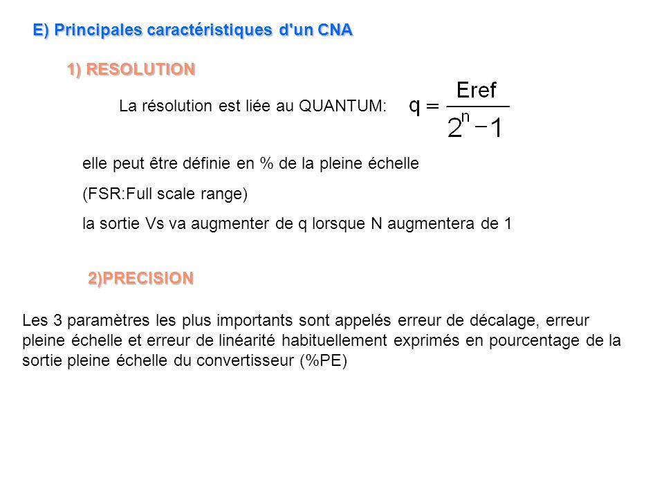 E) Principales caractéristiques d un CNA