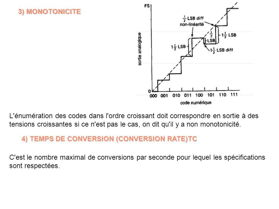 3) MONOTONICITE