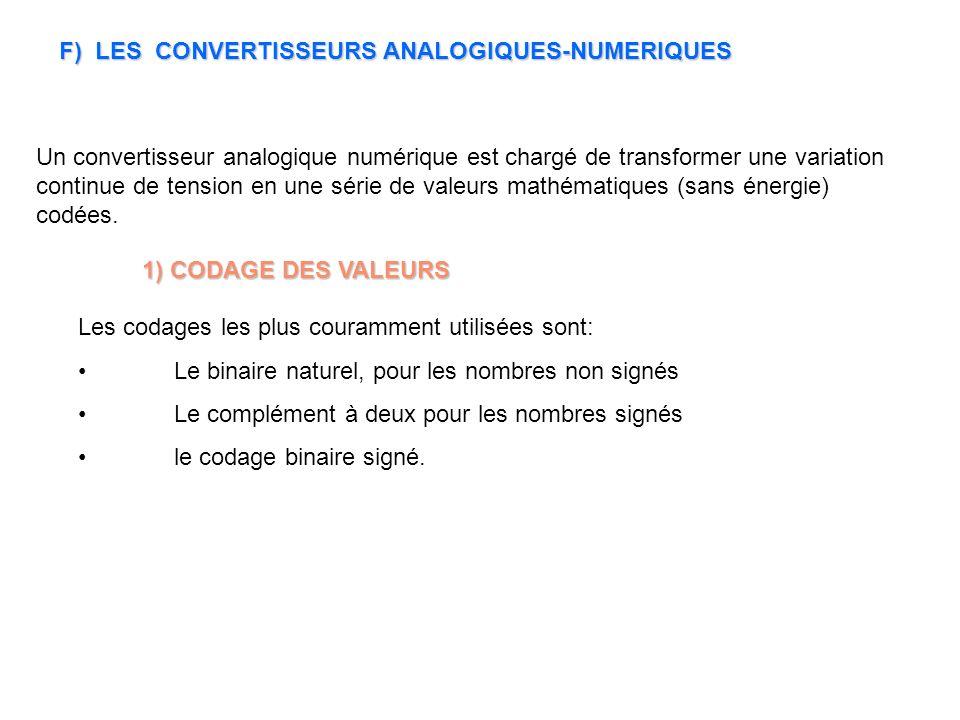 F) LES CONVERTISSEURS ANALOGIQUES-NUMERIQUES