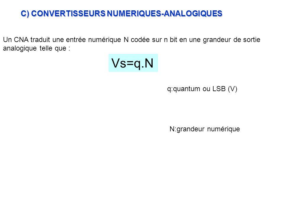 Vs=q.N C) CONVERTISSEURS NUMERIQUES-ANALOGIQUES