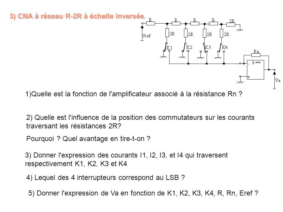 3) CNA à réseau R-2R à échelle inversée.