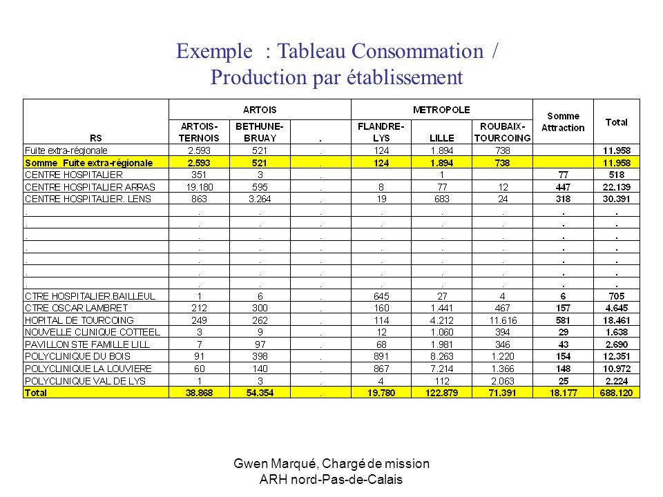 Exemple : Tableau Consommation / Production par établissement