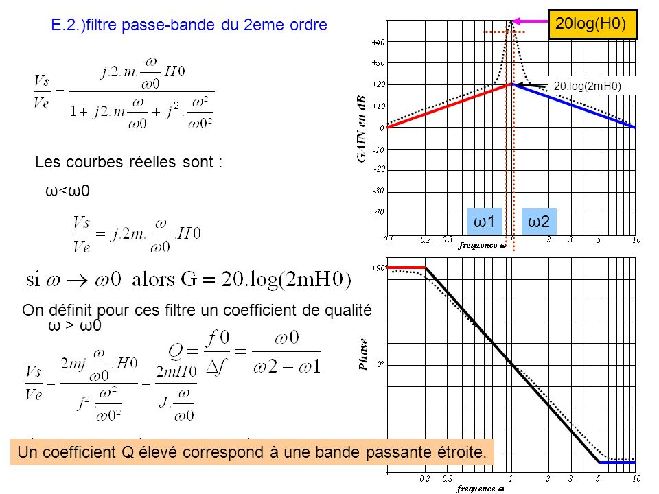E.2.)filtre passe-bande du 2eme ordre 20log(H0)