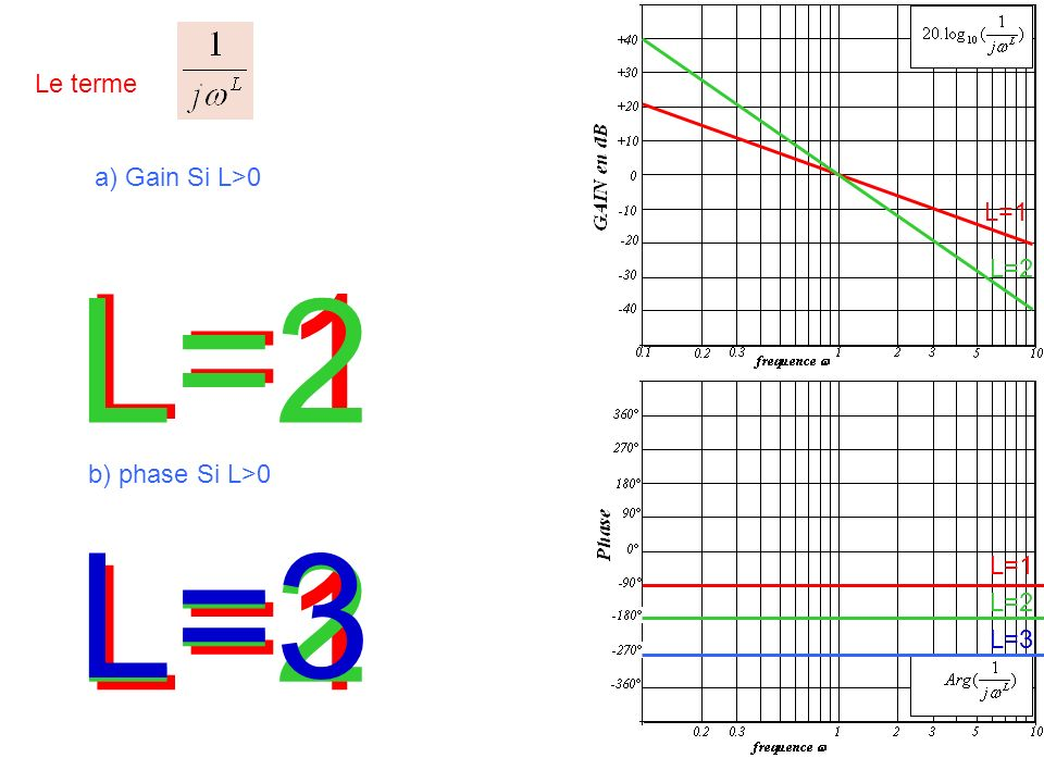 L=1 L=2 L=3 L=2 L=1 Le terme a) Gain Si L>0 L=1 L=2