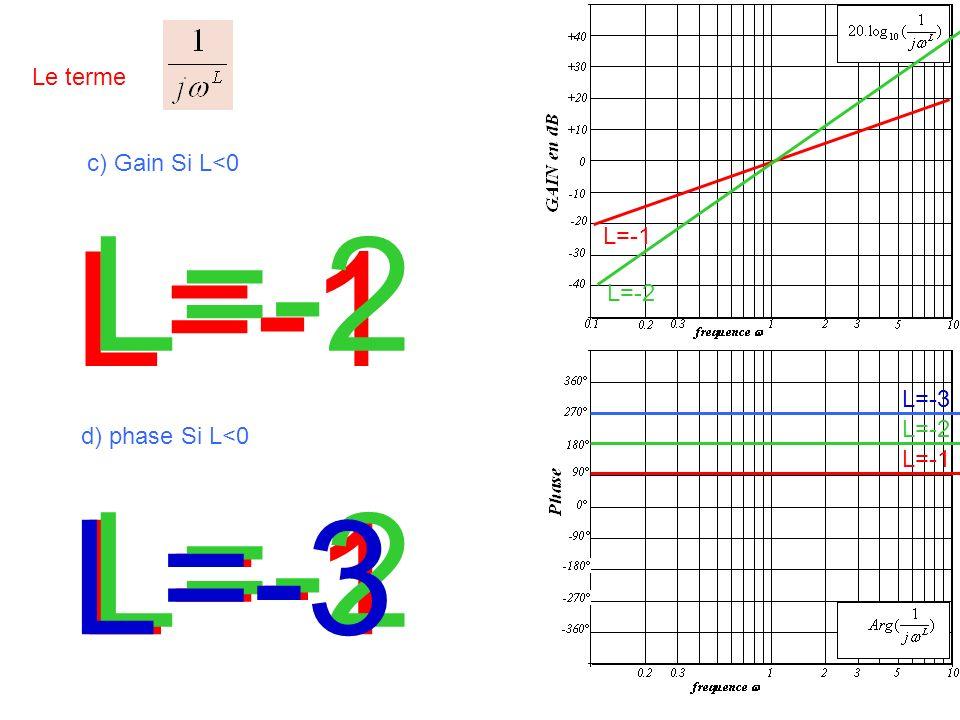 L=-2 L=-1 L=-2 L=-3 L=-1 Le terme c) Gain Si L<0 L=-1 L=-2 L=-3