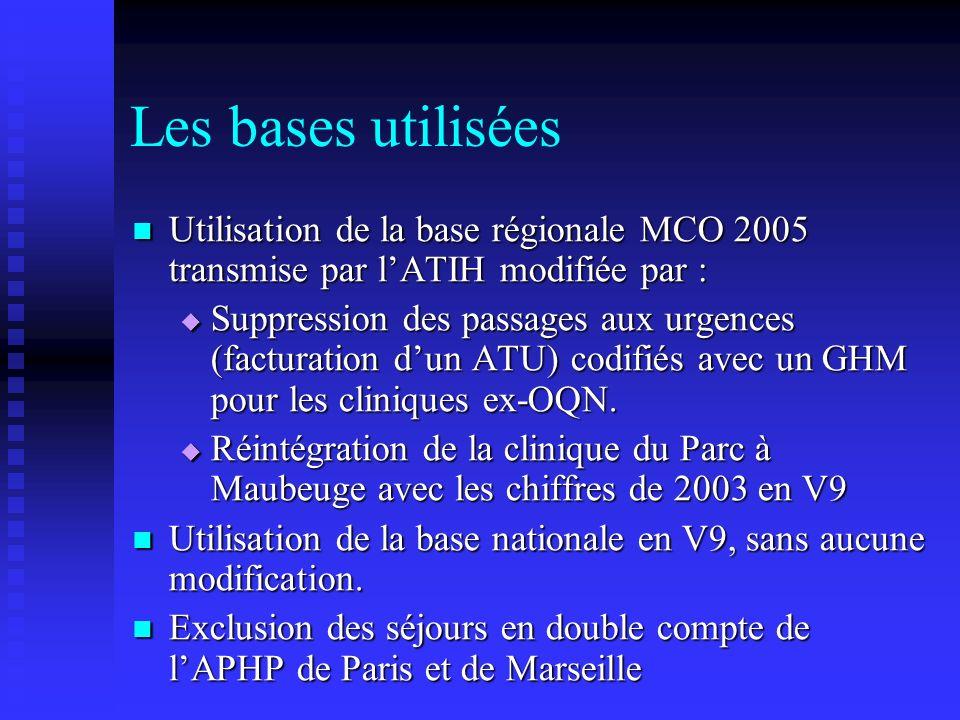 Les bases utilisées Utilisation de la base régionale MCO 2005 transmise par l'ATIH modifiée par :
