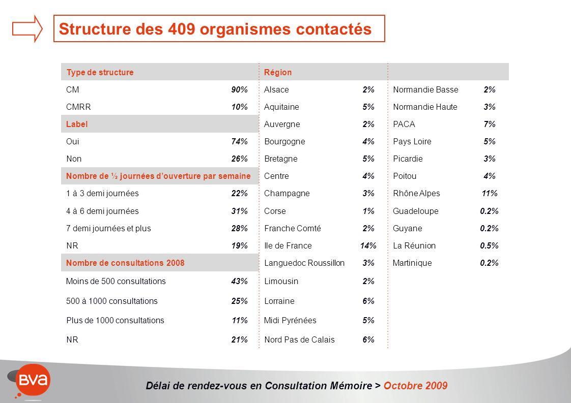 Structure des 409 organismes contactés