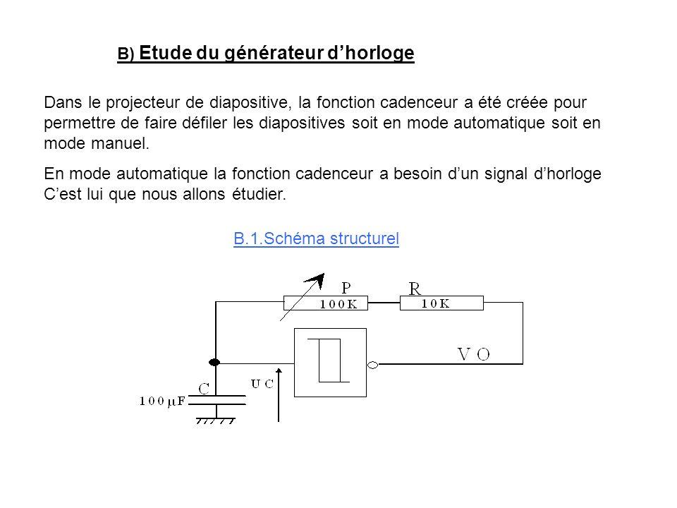 B) Etude du générateur d'horloge