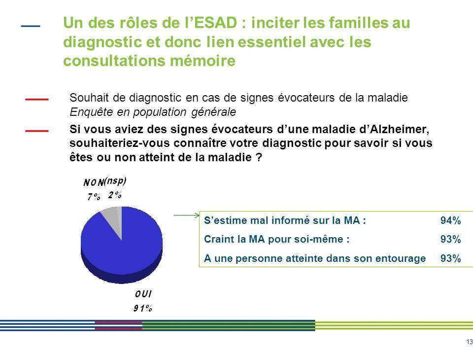 Un des rôles de l'ESAD : inciter les familles au diagnostic et donc lien essentiel avec les consultations mémoire