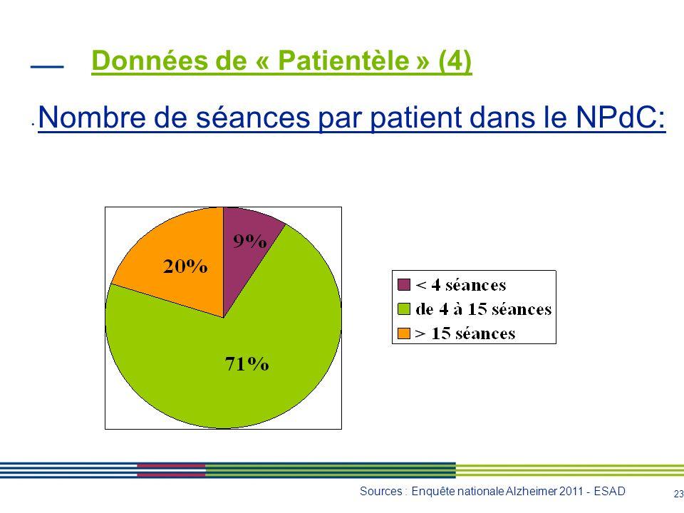Données de « Patientèle » (4)