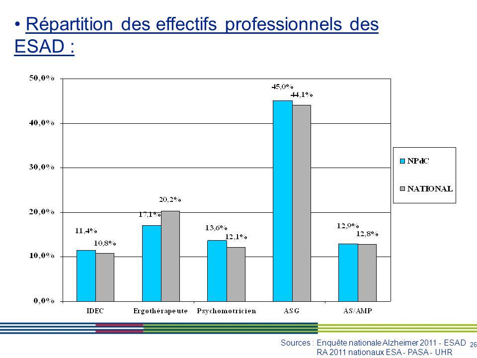 Répartition des effectifs professionnels des ESAD :