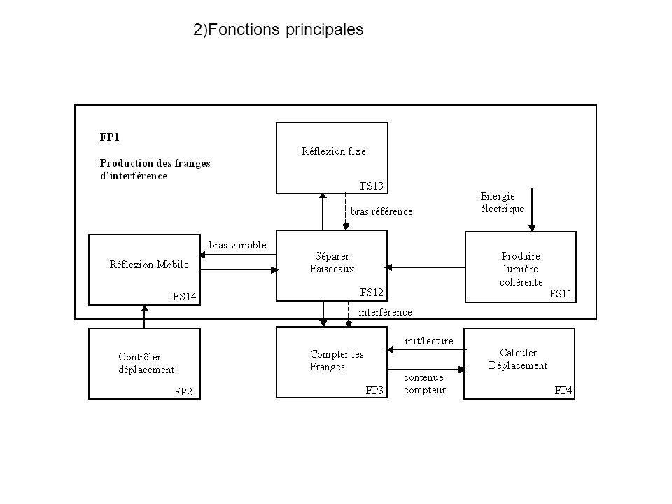 2)Fonctions principales