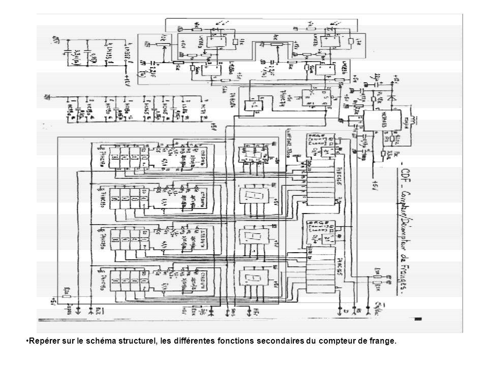 Repérer sur le schéma structurel, les différentes fonctions secondaires du compteur de frange.