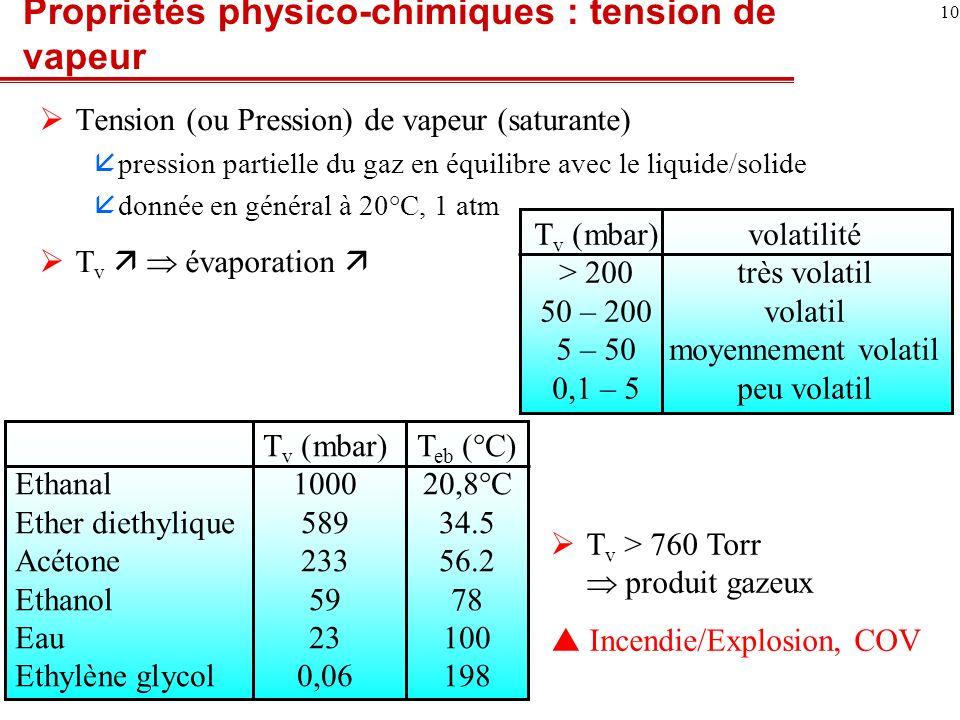Propriétés physico-chimiques : tension de vapeur