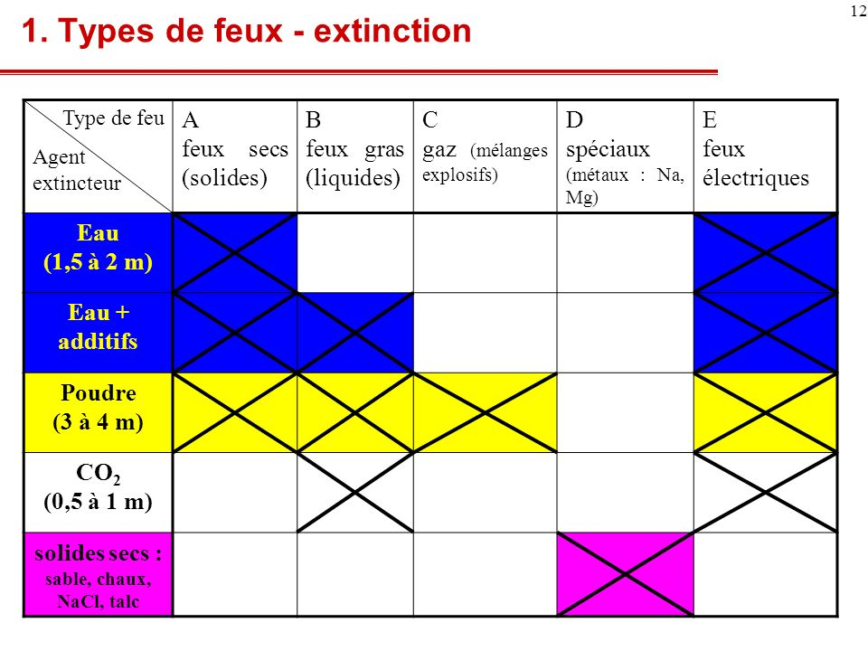 1. Types de feux - extinction