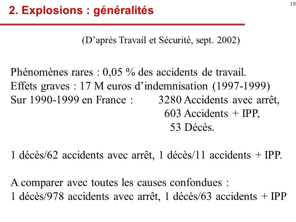 2. Explosions : généralités