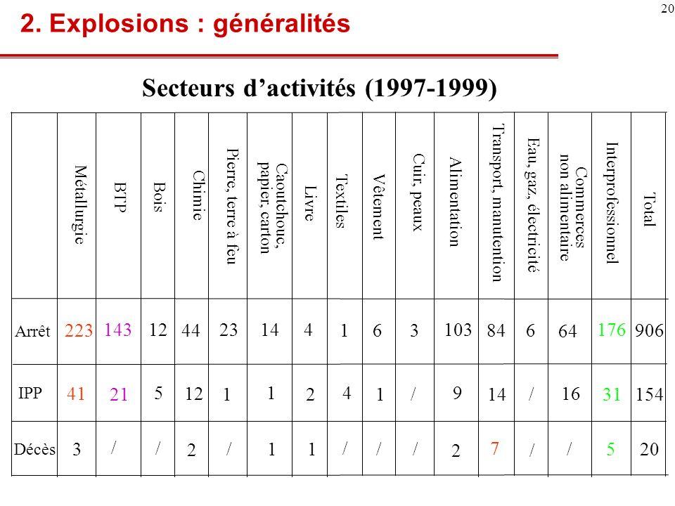 Secteurs d'activités (1997-1999)