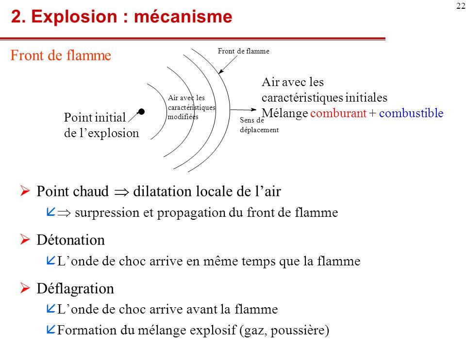2. Explosion : mécanisme Front de flamme