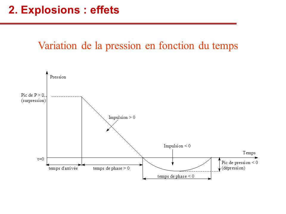 Variation de la pression en fonction du temps