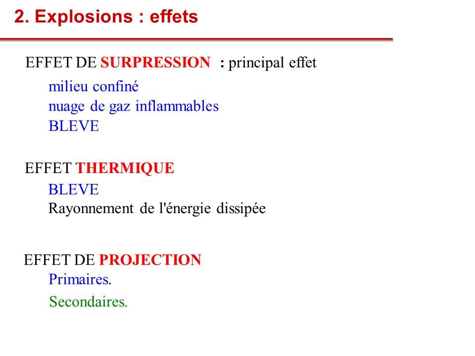 2. Explosions : effets EFFET DE SURPRESSION : principal effet