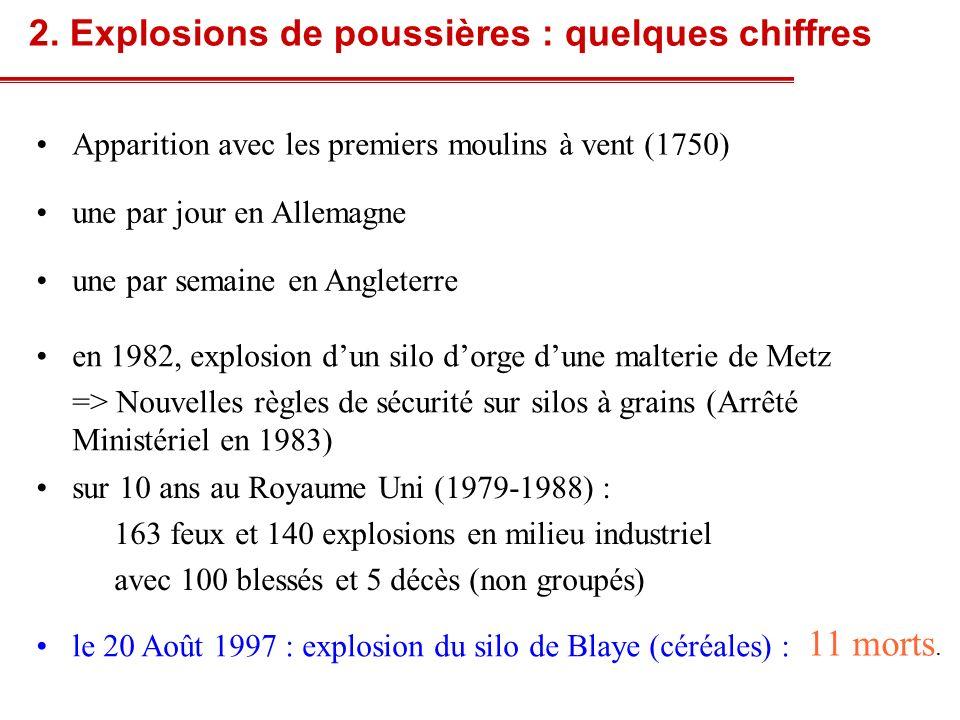 2. Explosions de poussières : quelques chiffres